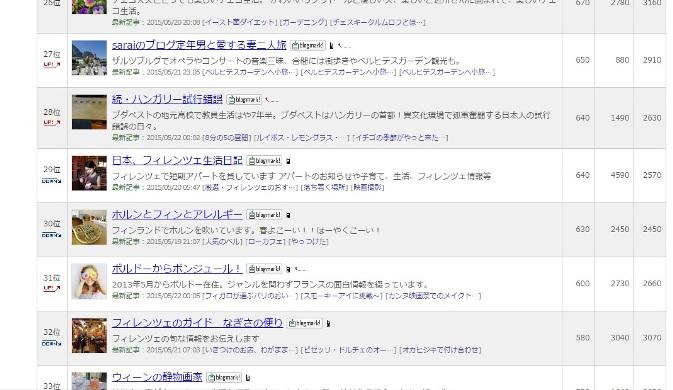 人気ブログランキング画面